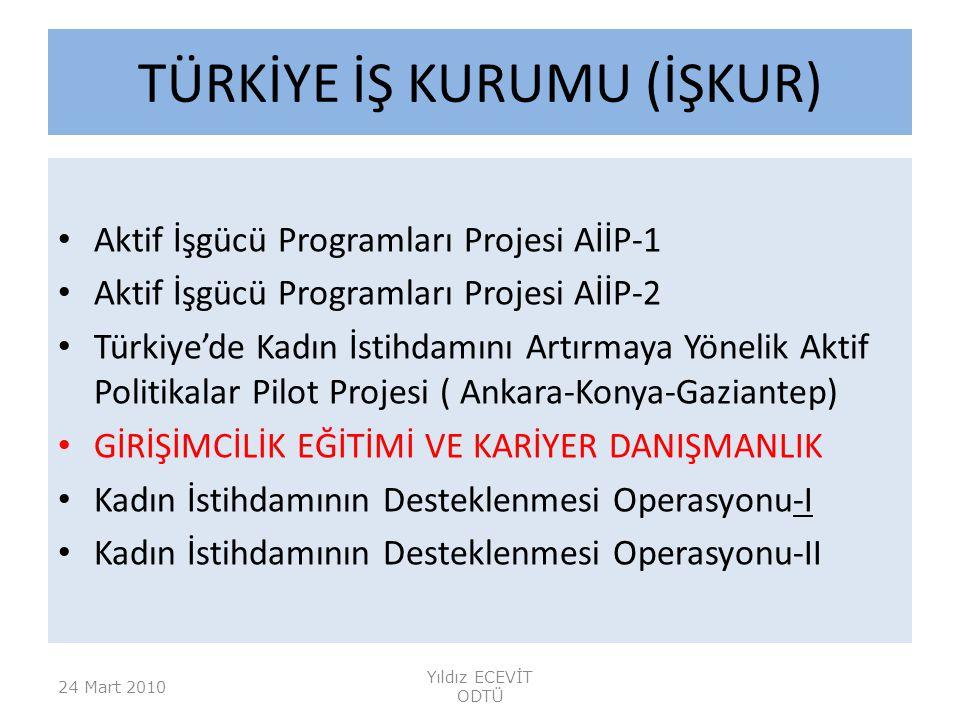 TÜRKİYE İŞ KURUMU (İŞKUR) Aktif İşgücü Programları Projesi AİİP-1 Aktif İşgücü Programları Projesi AİİP-2 Türkiye'de Kadın İstihdamını Artırmaya Yönelik Aktif Politikalar Pilot Projesi ( Ankara-Konya-Gaziantep) GİRİŞİMCİLİK EĞİTİMİ VE KARİYER DANIŞMANLIK Kadın İstihdamının Desteklenmesi Operasyonu-I Kadın İstihdamının Desteklenmesi Operasyonu-II 24 Mart 2010 Yıldız ECEVİT ODTÜ