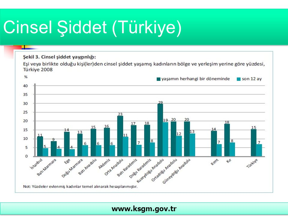 Cinsel Şiddet (Türkiye) www.ksgm.gov.tr