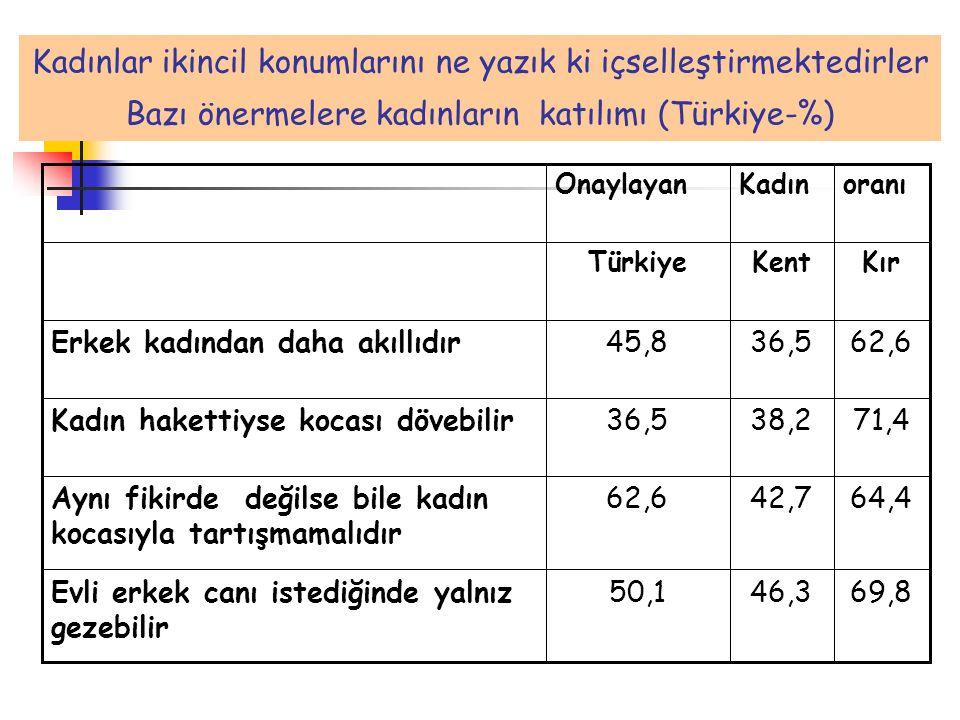 Kadınlar ikincil konumlarını ne yazık ki içselleştirmektedirler Bazı önermelere kadınların katılımı (Türkiye-%) 69,846,350,1Evli erkek canı istediğind