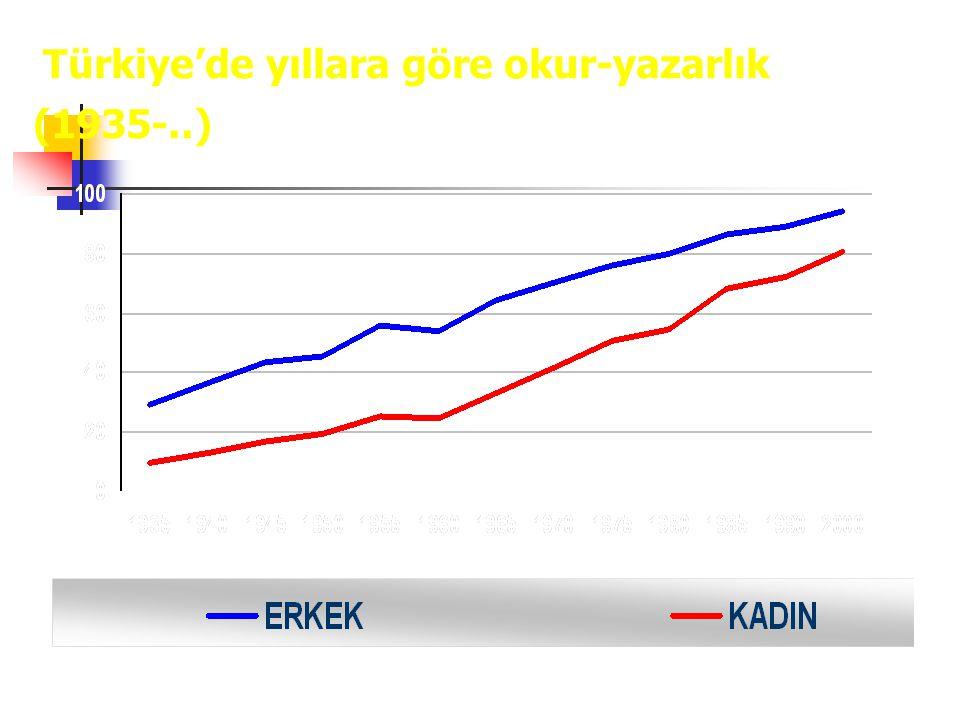 Türkiye'de yıllara göre okur-yazarlık (1935-..) Source: SIS Results of the National Census, TurkStat, Statistical Yearbook of Turkey, 2006.