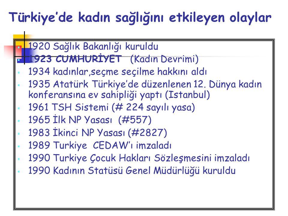 Türkiye'de kadın sağlığını etkileyen olaylar  1920 Sağlık Bakanlığı kuruldu  1923 CUMHURİYET (Kadın Devrimi)  1934 kadınlar,seçme seçilme hakkını a