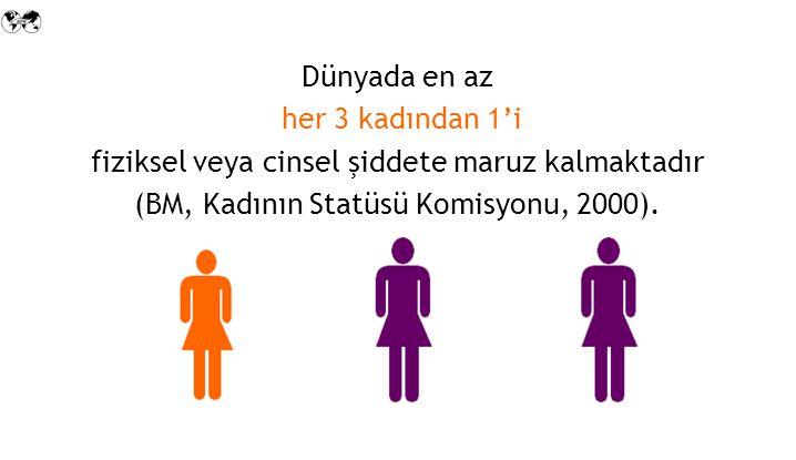 Dünyada en az her 3 kadından 1'i fiziksel veya cinsel şiddete maruz kalmaktadır (BM, Kadının Statüsü Komisyonu, 2000).