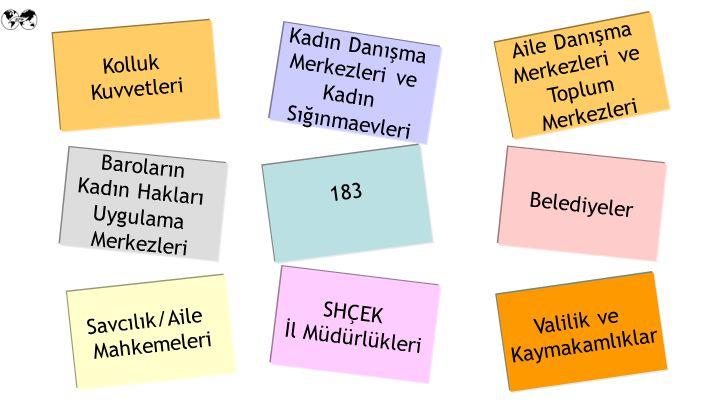 Valilik ve Kaymakamlıklar Savcılık/Aile Mahkemeleri Aile Danışma Merkezleri ve Toplum Merkezleri SHÇEK İl Müdürlükleri Baroların Kadın Hakları Uygulama Merkezleri Belediyeler Kadın Danışma Merkezleri ve Kadın Sığınmaevleri Kolluk Kuvvetleri 183