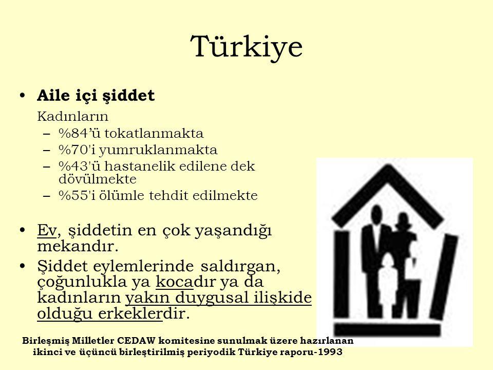 Türkiye Aile içi şiddet Kadınların –%84'ü tokatlanmakta –%70'i yumruklanmakta –%43'ü hastanelik edilene dek dövülmekte –%55'i ölümle tehdit edilmekte