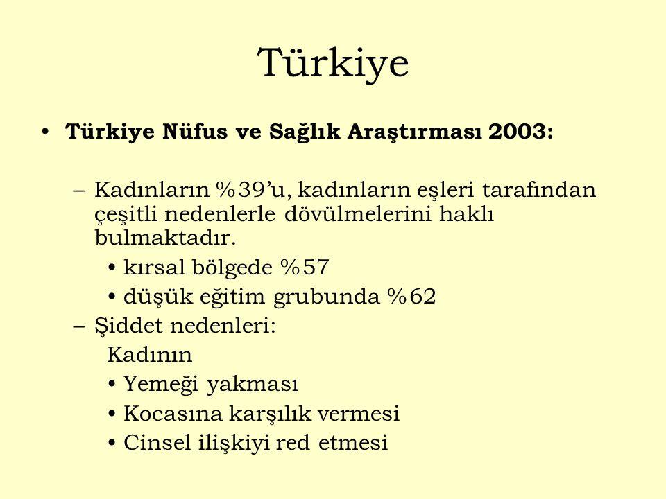 Türkiye Türkiye Nüfus ve Sağlık Araştırması 2003: –Kadınların %39'u, kadınların eşleri tarafından çeşitli nedenlerle dövülmelerini haklı bulmaktadır.