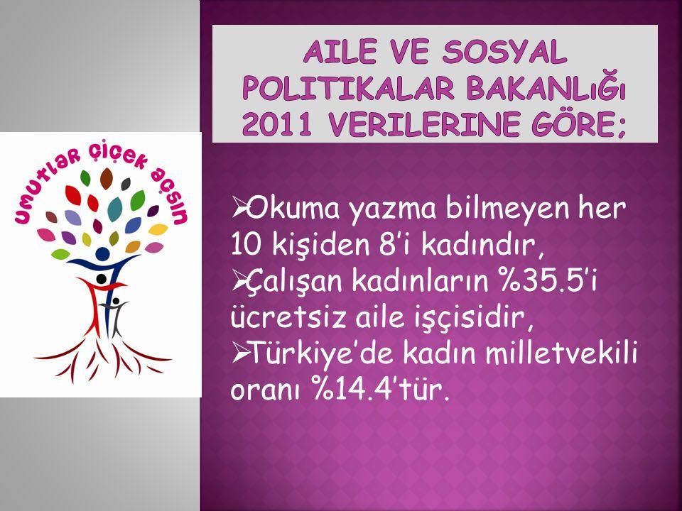  Okuma yazma bilmeyen her 10 kişiden 8'i kadındır,  Çalışan kadınların %35.5'i ücretsiz aile işçisidir,  Türkiye'de kadın milletvekili oranı %14.4'