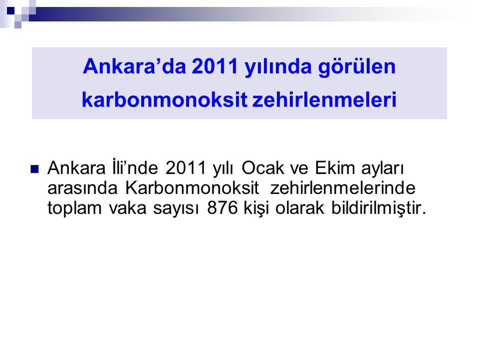 Ankara'da 2011 yılında görülen karbonmonoksit zehirlenmeleri Ankara İli'nde 2011 yılı Ocak ve Ekim ayları arasında Karbonmonoksit zehirlenmelerinde to