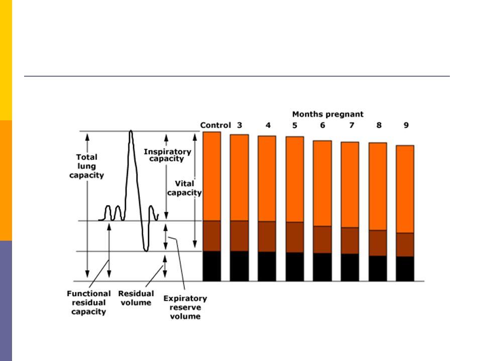 Pulmoner değişiklikler  Hava yolu fonksiyonları korunur  FEV 1 ve FEV 1 / FVC aynı kalır  DLCO'da hafif değişiklikler İlk trimestırda artış Daha sonra 24-27.