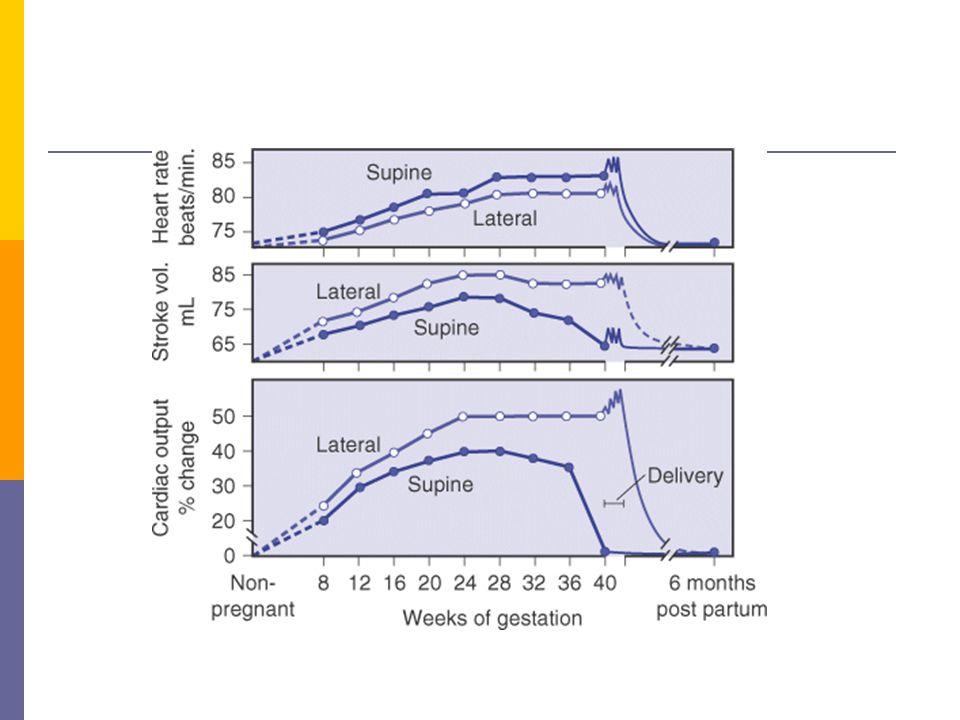 Dispne  Dispne gebelikte sık bir belirtidir Normal gebelik boyunca % 60 – 70 Hava açlığı İlk trimestırdan itibaren dile getirilir Otururken daha fazladır ve egzersizle ilişkili değildir Progesterona bağlı hiperventilasyon ile ilişkili (Pa CO 2 )  Gebelikten kaynaklanan dispne .