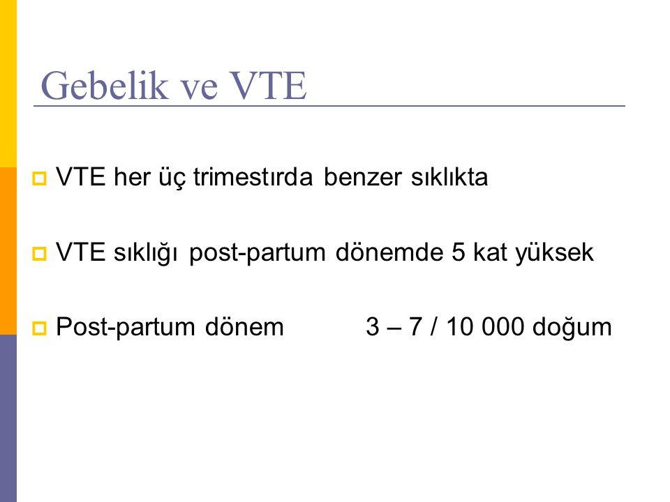 Gebelik ve VTE  VTE her üç trimestırda benzer sıklıkta  VTE sıklığı post-partum dönemde 5 kat yüksek  Post-partum dönem3 – 7 / 10 000 doğum