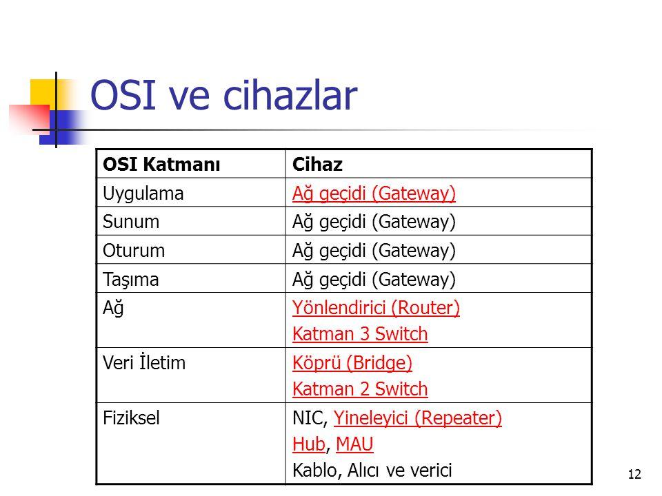 12 OSI ve cihazlar OSI KatmanıCihaz UygulamaAğ geçidi (Gateway) SunumAğ geçidi (Gateway) OturumAğ geçidi (Gateway) TaşımaAğ geçidi (Gateway) AğYönlend