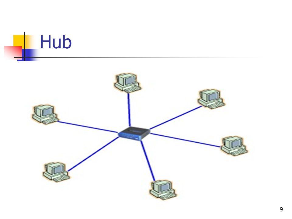 19 Hub Yıldız ağ topolojisinde kullanılır. Gelen bilgileri hepsini tüm bilgisayarlara gönderir. Hublar birbirine bağlanarak ağ büyütülebilir.