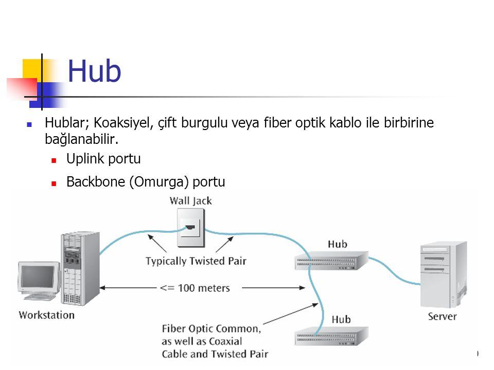 20 Hub Hublar; Koaksiyel, çift burgulu veya fiber optik kablo ile birbirine bağlanabilir. Uplink portu Backbone (Omurga) portu