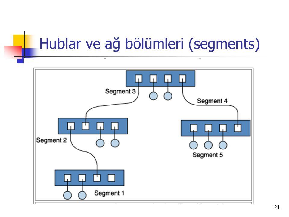 21 Hublar ve ağ bölümleri (segments)