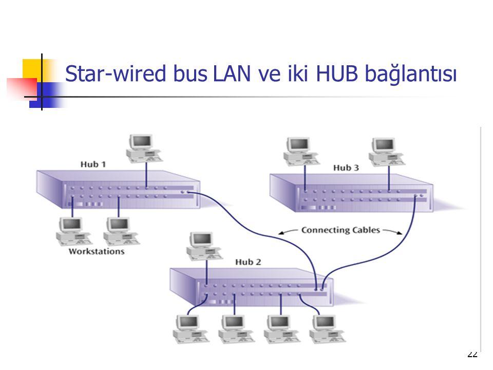 22 Star-wired bus LAN ve iki HUB bağlantısı