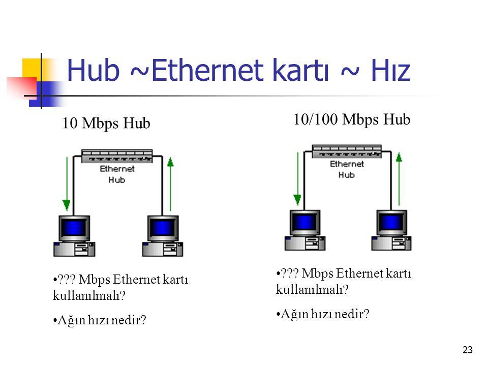 23 Hub ~Ethernet kartı ~ Hız 10 Mbps Hub ??? Mbps Ethernet kartı kullanılmalı? Ağın hızı nedir? 10/100 Mbps Hub ??? Mbps Ethernet kartı kullanılmalı?