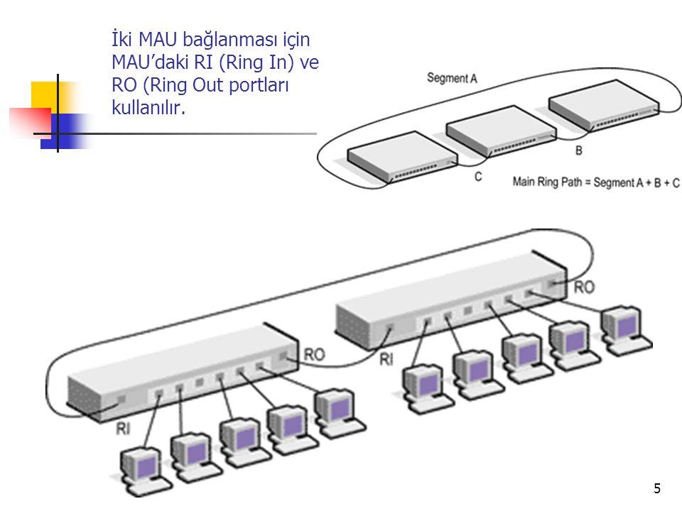 25 İki MAU bağlanması için MAU'daki RI (Ring In) ve RO (Ring Out portları kullanılır.