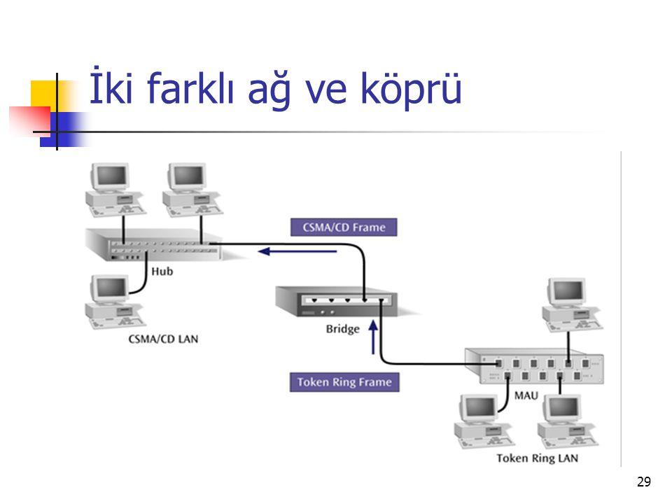 29 İki farklı ağ ve köprü