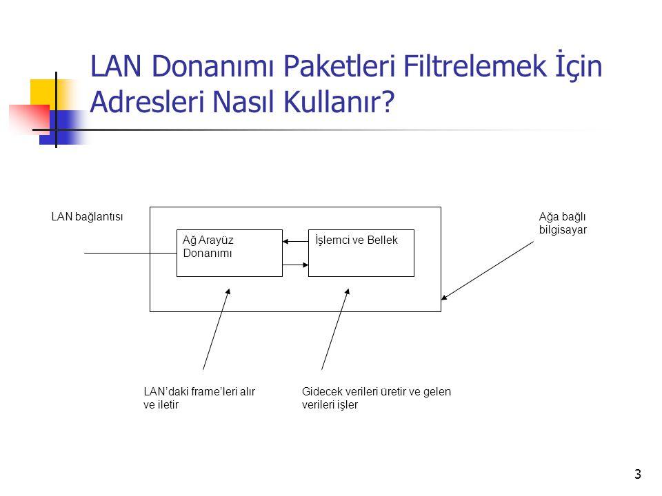 3 LAN Donanımı Paketleri Filtrelemek İçin Adresleri Nasıl Kullanır? Ağ Arayüz Donanımı İşlemci ve Bellek Ağa bağlı bilgisayar LAN'daki frame'leri alır