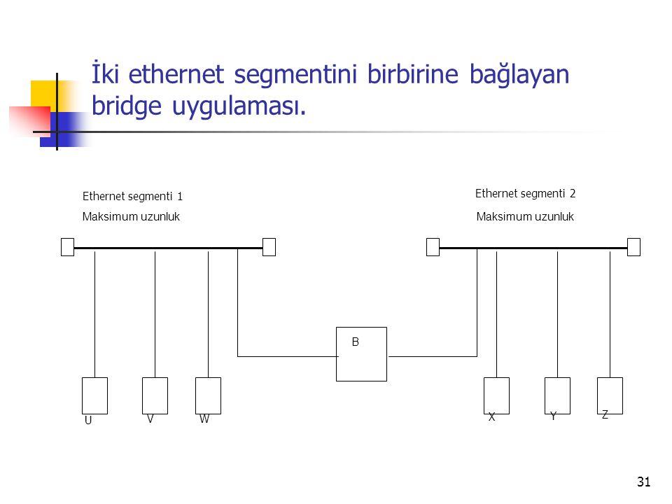 31 İki ethernet segmentini birbirine bağlayan bridge uygulaması. B Maksimum uzunluk Ethernet segmenti 1 Ethernet segmenti 2 U Z Y X WV