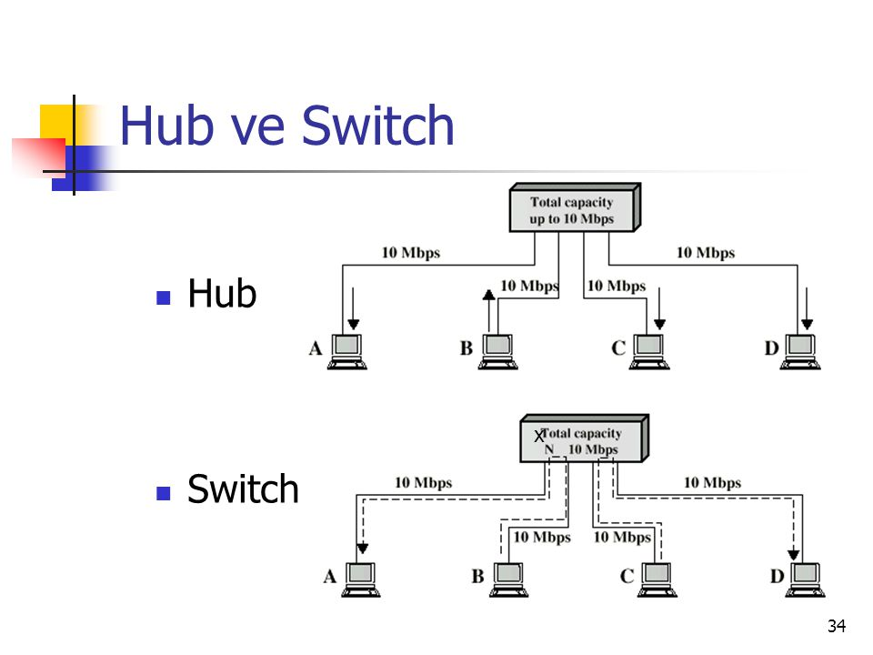 34 Hub ve Switch Hub Switch x