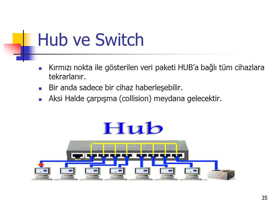 35 Hub ve Switch Kırmızı nokta ile gösterilen veri paketi HUB'a bağlı tüm cihazlara tekrarlanır. Bir anda sadece bir cihaz haberleşebilir. Aksi Halde