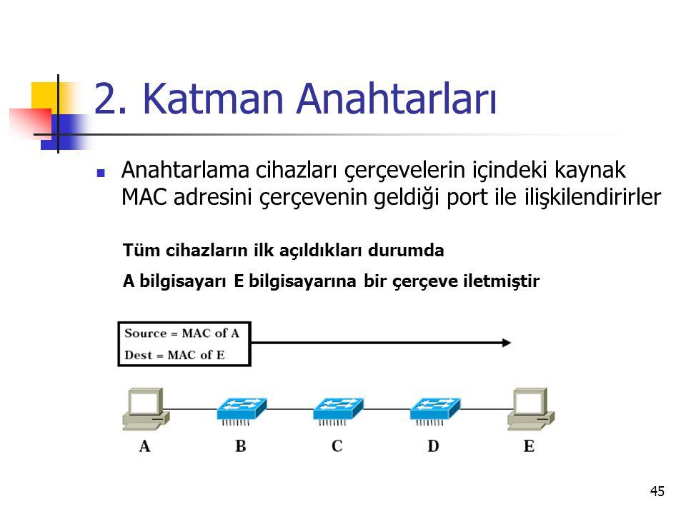 45 2. Katman Anahtarları Anahtarlama cihazları çerçevelerin içindeki kaynak MAC adresini çerçevenin geldiği port ile ilişkilendirirler Tüm cihazların
