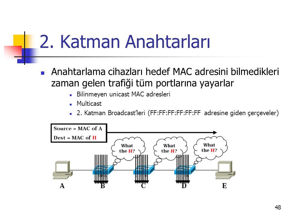 48 2. Katman Anahtarları Anahtarlama cihazları hedef MAC adresini bilmedikleri zaman gelen trafiği tüm portlarına yayarlar Bilinmeyen unicast MAC adre