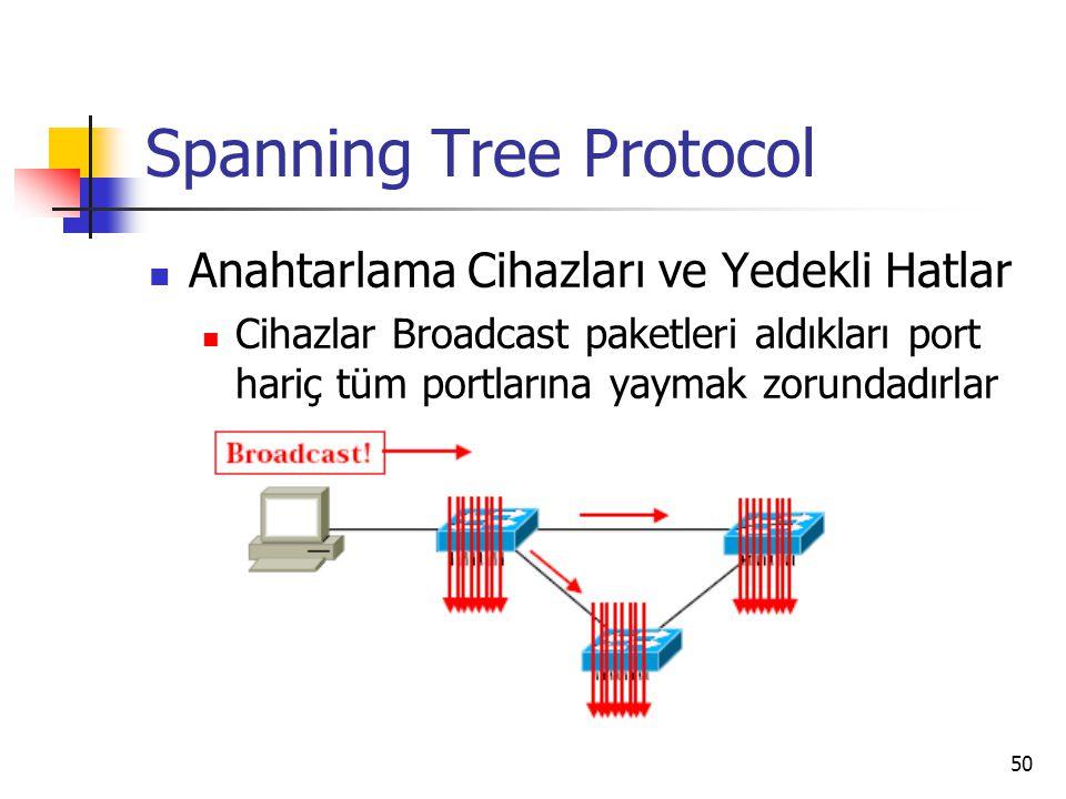 50 Spanning Tree Protocol Anahtarlama Cihazları ve Yedekli Hatlar Cihazlar Broadcast paketleri aldıkları port hariç tüm portlarına yaymak zorundadırla