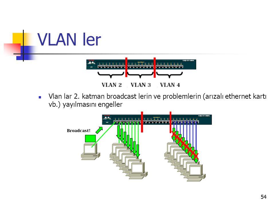 54 VLAN ler Vlan lar 2. katman broadcast lerin ve problemlerin (arızalı ethernet kartı vb.) yayılmasını engeller