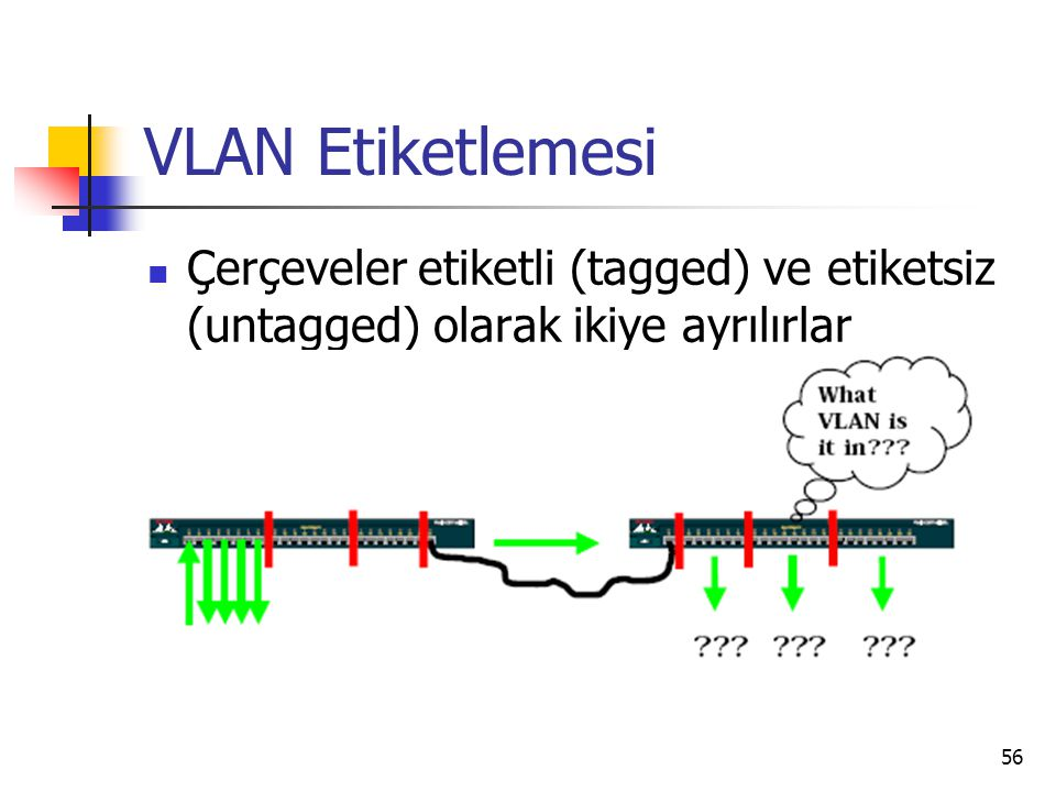 56 VLAN Etiketlemesi Çerçeveler etiketli (tagged) ve etiketsiz (untagged) olarak ikiye ayrılırlar