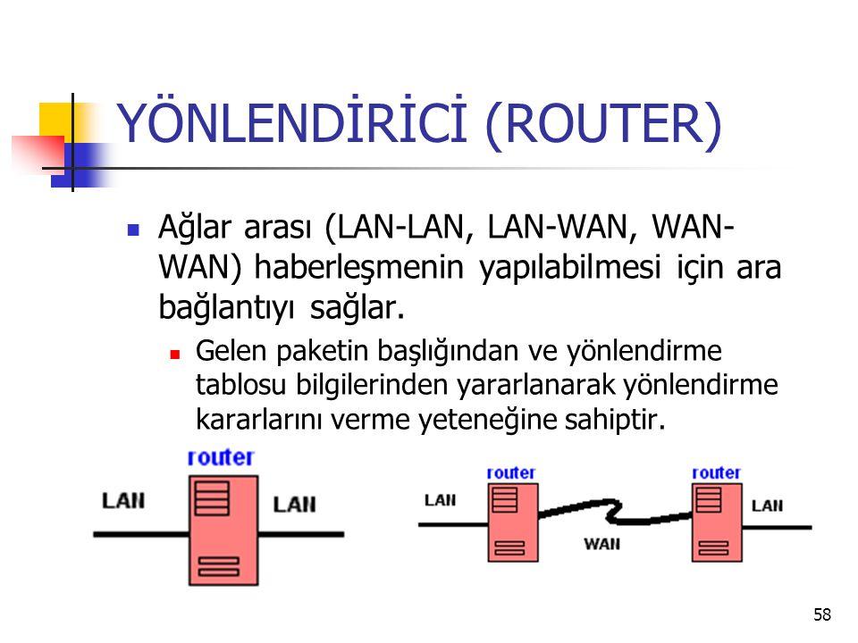 58 YÖNLENDİRİCİ (ROUTER) Ağlar arası (LAN-LAN, LAN-WAN, WAN- WAN) haberleşmenin yapılabilmesi için ara bağlantıyı sağlar. Gelen paketin başlığından ve