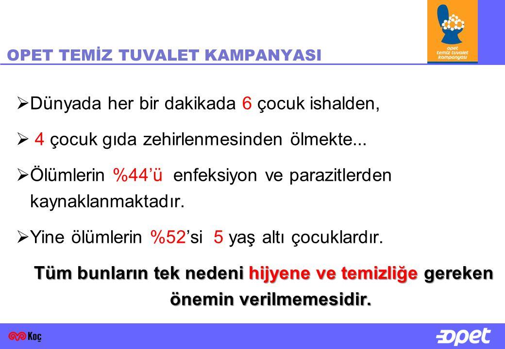 OPET TEMİZ TUVALET KAMPANYASI Unicef' in raporuna göre ;  Türkiye'de sağlıklı tuvalet bulunmayan hane oranı %31,3  Tuvaleti bulunmayan hane oranı %6  Tuvaleti kullanmayı bilmeyenlerin oranı %40  Kız çocuklarının eğitimsiz olduğu ülkelerde çocuk sayısı, çocuk ölümleri ve doğurganlık oranı diğer ülkelere göre en az iki kat yüksektir.