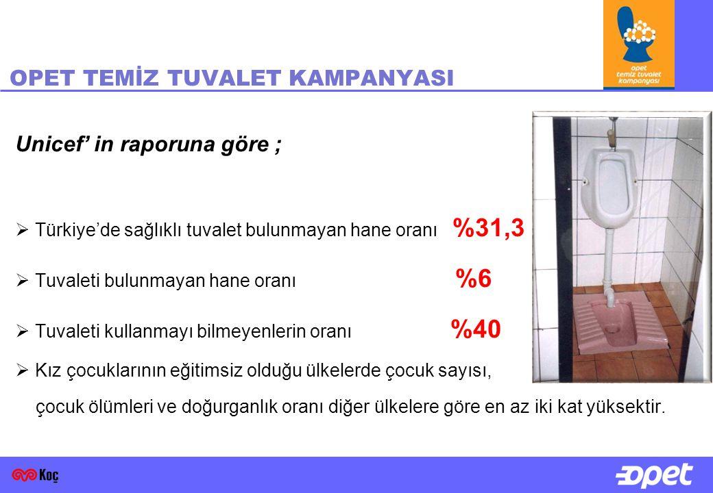 OPET TEMİZ TUVALET KAMPANYASI Unicef' in raporuna göre ;  Türkiye'de sağlıklı tuvalet bulunmayan hane oranı %31,3  Tuvaleti bulunmayan hane oranı %6