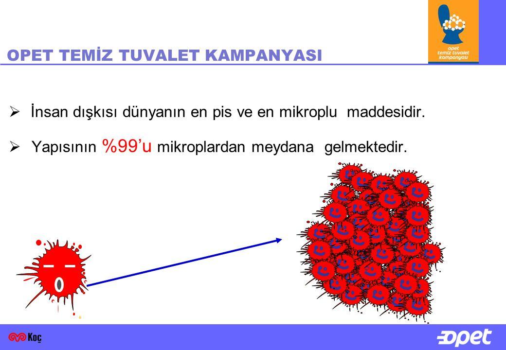 OPET TEMİZ TUVALET KAMPANYASI  İnsan dışkısı dünyanın en pis ve en mikroplu maddesidir.  Yapısının %99'u mikroplardan meydana gelmektedir.