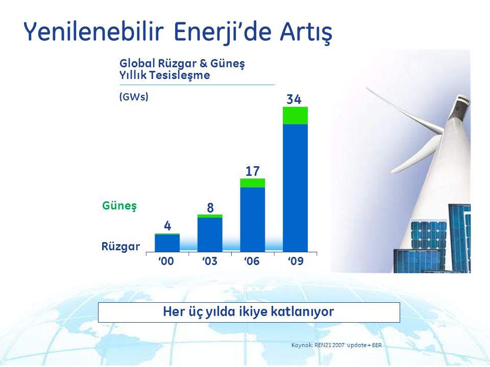 11 10.05.2013 '03'00'06 8 4 17 (GWs) '09 Yenilenebilir Enerji'de Artış Her üç yılda ikiye katlanıyor Güneş Rüzgar Global Rüzgar & Güneş Yıllık Tesisleşme 34 '00'03'06'09 Kaynak: REN21 2007 update + EER