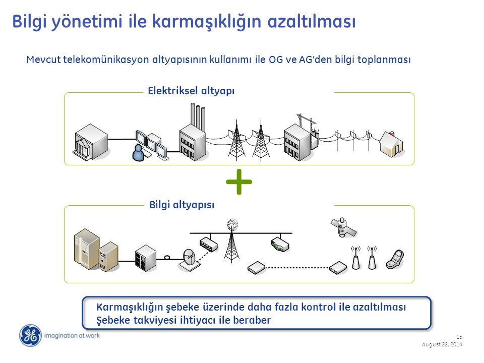15 August 22, 2014 Bilgi yönetimi ile karmaşıklığın azaltılması Mevcut telekomünikasyon altyapısının kullanımı ile OG ve AG'den bilgi toplanması + Karmaşıklığın şebeke üzerinde daha fazla kontrol ile azaltılması Şebeke takviyesi ihtiyacı ile beraber Elektriksel altyapı Bilgi altyapısı