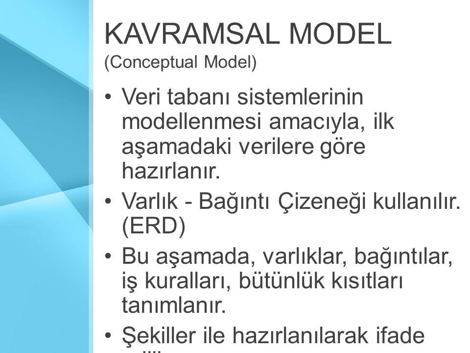 KAVRAMSAL MODEL (Conceptual Model) Veri tabanı sistemlerinin modellenmesi amacıyla, ilk aşamadaki verilere göre hazırlanır.