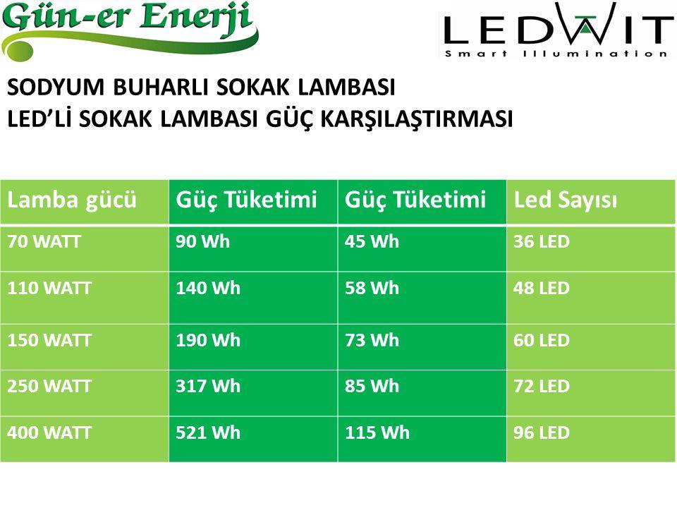 Lamba gücüGüç Tüketimi Led Sayısı 70 WATT90 Wh45 Wh36 LED 110 WATT140 Wh58 Wh48 LED 150 WATT190 Wh73 Wh60 LED 250 WATT317 Wh85 Wh72 LED 400 WATT521 Wh