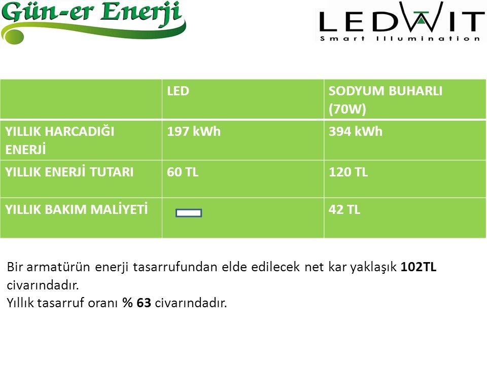 Bir armatürün enerji tasarrufundan elde edilecek net kar yaklaşık 102TL civarındadır. Yıllık tasarruf oranı % 63 civarındadır. LEDSODYUM BUHARLI (70W)