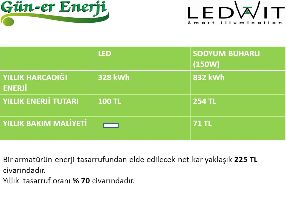 LEDSODYUM BUHARLI (150W) YILLIK HARCADIĞI ENERJİ 328 kWh832 kWh YILLIK ENERJİ TUTARI100 TL254 TL YILLIK BAKIM MALİYETİ71 TL Bir armatürün enerji tasar