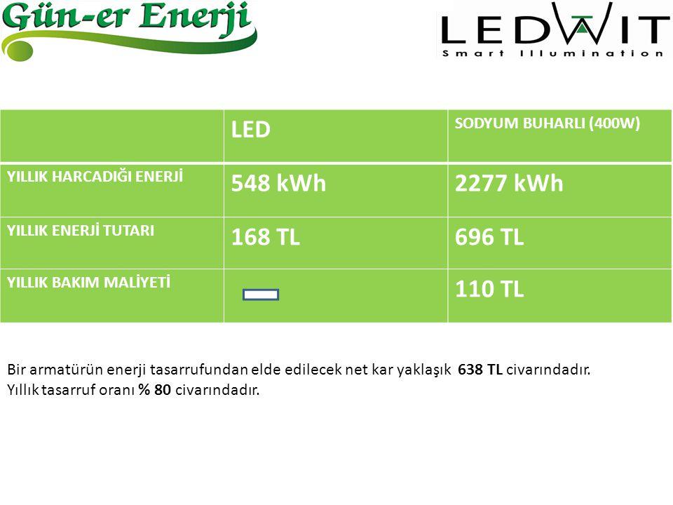 LED SODYUM BUHARLI (400W) YILLIK HARCADIĞI ENERJİ 548 kWh2277 kWh YILLIK ENERJİ TUTARI 168 TL696 TL YILLIK BAKIM MALİYETİ 110 TL Bir armatürün enerji
