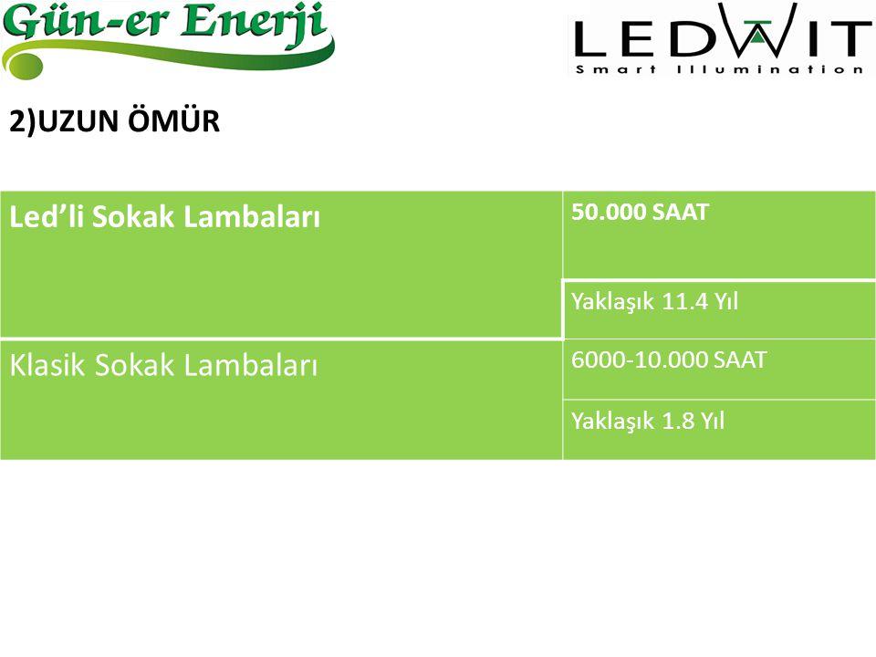 LEDSODYUM BUHARLI (150W) YILLIK HARCADIĞI ENERJİ 328 kWh832 kWh YILLIK ENERJİ TUTARI100 TL254 TL YILLIK BAKIM MALİYETİ71 TL Bir armatürün enerji tasarrufundan elde edilecek net kar yaklaşık 225 TL civarındadır.