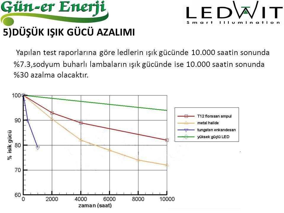 5)DÜŞÜK IŞIK GÜCÜ AZALIMI Yapılan test raporlarına göre ledlerin ışık gücünde 10.000 saatin sonunda %7.3,sodyum buharlı lambaların ışık gücünde ise 10
