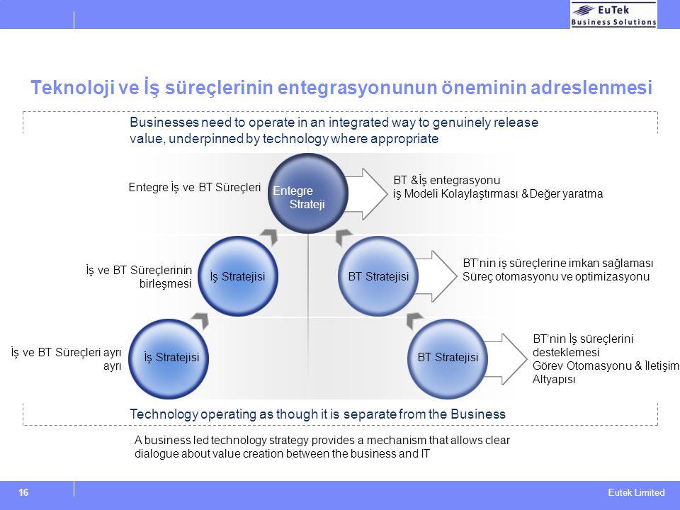 Eutek Limited 16 Teknoloji ve İş süreçlerinin entegrasyonunun öneminin adreslenmesi İş Stratejisi Entegre Strateji BT Stratejisi BT &İş entegrasyonu i
