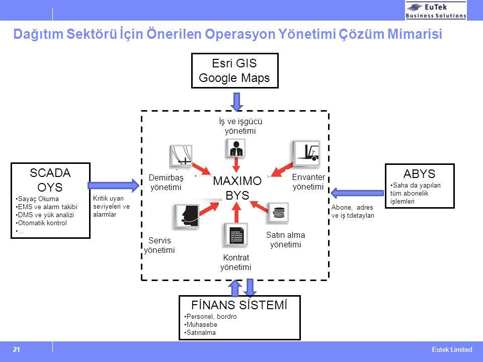Eutek Limited Dağıtım Sektörü İçin Önerilen Operasyon Yönetimi Çözüm Mimarisi 21 MAXIMO BYS ABYS Saha da yapılan tüm abonelik işlemleri Servis yönetim