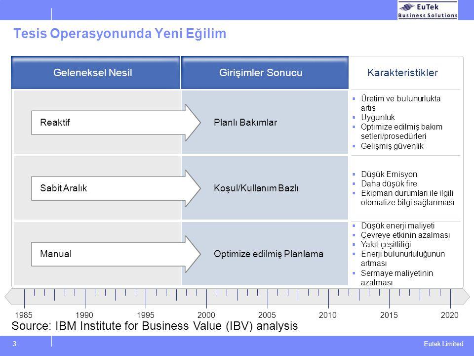Eutek Limited 3 19851990199520002005201020152020 Tesis Operasyonunda Yeni Eğilim Reaktif Sabit Aralık Planlı Bakımlar Koşul/Kullanım Bazlı Optimize ed