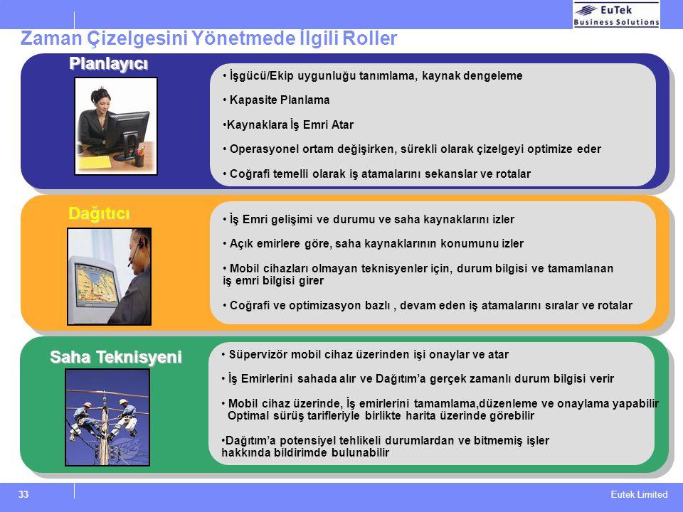 Eutek Limited Zaman Çizelgesini Yönetmede İlgili Roller İşgücü/Ekip uygunluğu tanımlama, kaynak dengeleme Kapasite Planlama Kaynaklara İş Emri Atar Op