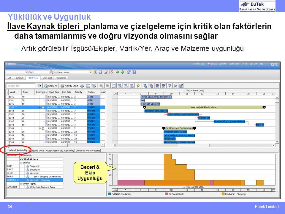 Eutek Limited Yüklülük ve Uygunluk İlave Kaynak tipleri planlama ve çizelgeleme için kritik olan faktörlerin daha tamamlanmış ve doğru vizyonda olması