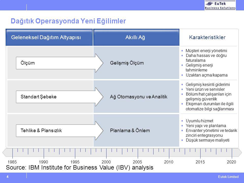 Eutek Limited 4 19851990199520002005201020152020 Dağıtık Operasyonda Yeni Eğilimler Ölçüm Standart Şebeke Gelişmiş Ölçüm Ağ Otomasyonu ve Analitik Pla